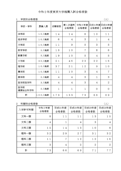 東京大学推薦入試推薦入試倍率合格者